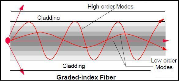 Figure 1: Mode ray paths in multimode fiber