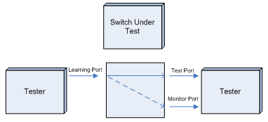 Fig 9. Address Caching Capacity/Learning Traffic Pattern – Frames to unlearned destinations are flooded to the Monitor Port