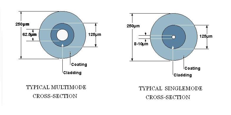 Figure 1: Cross-sections of Multimode and Singlemode fibers